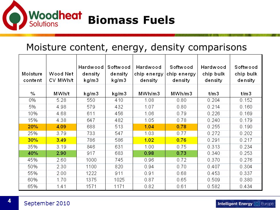 Biomass Fuels Moisture content, energy, density comparisons