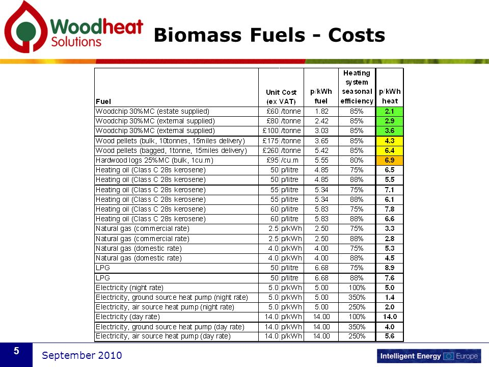 Biomass Fuels - Costs September 2010