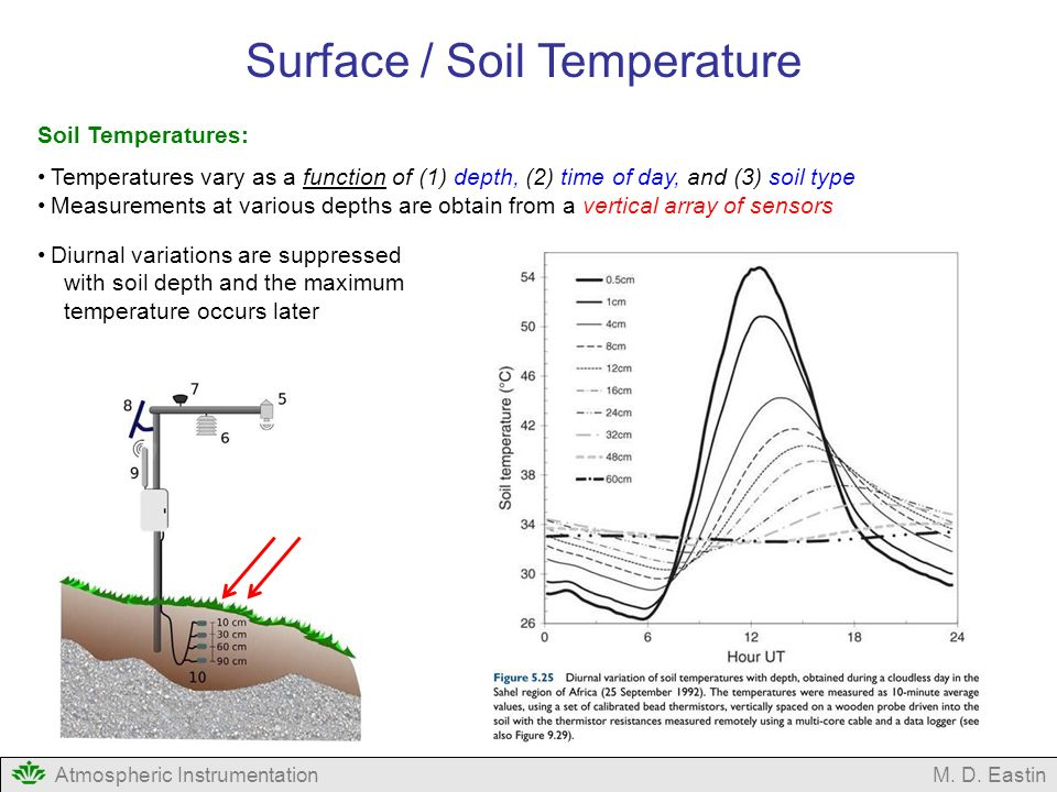 Measurement of temperature ppt video online download for Soil temperature