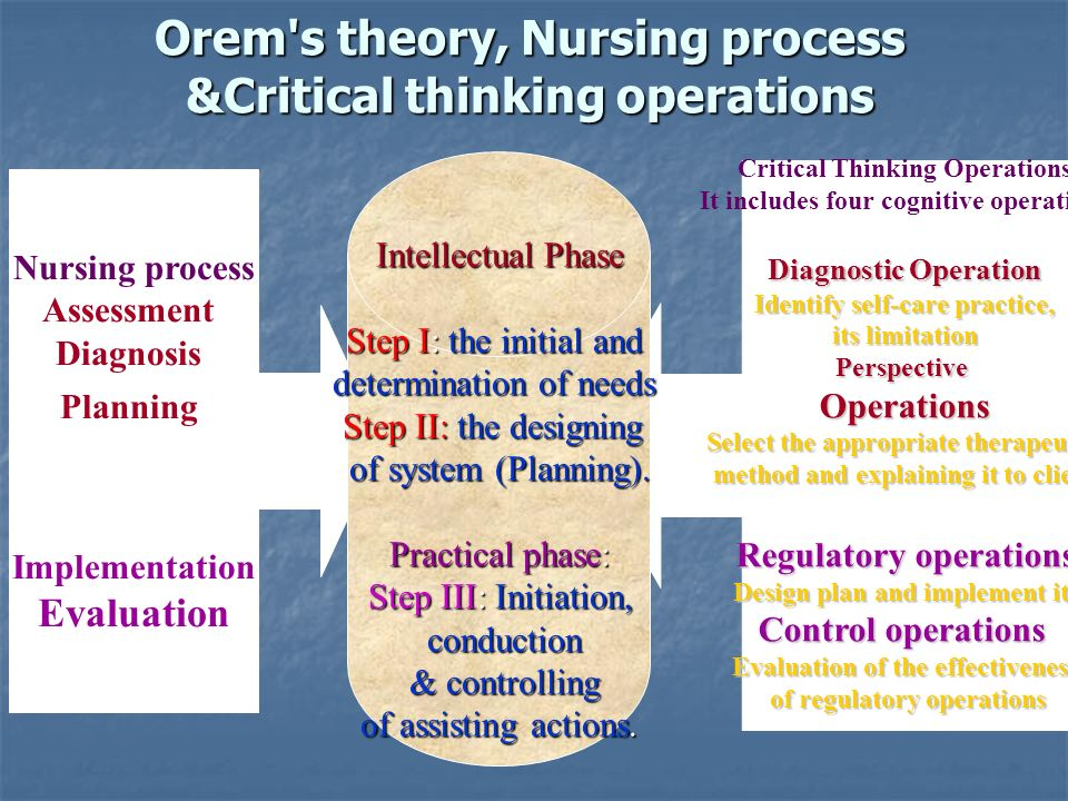 importance of critical thinking in nursing process Nursing education – the importance of critical thinking at critical thinking the nursing process at critical thinking it is important to.
