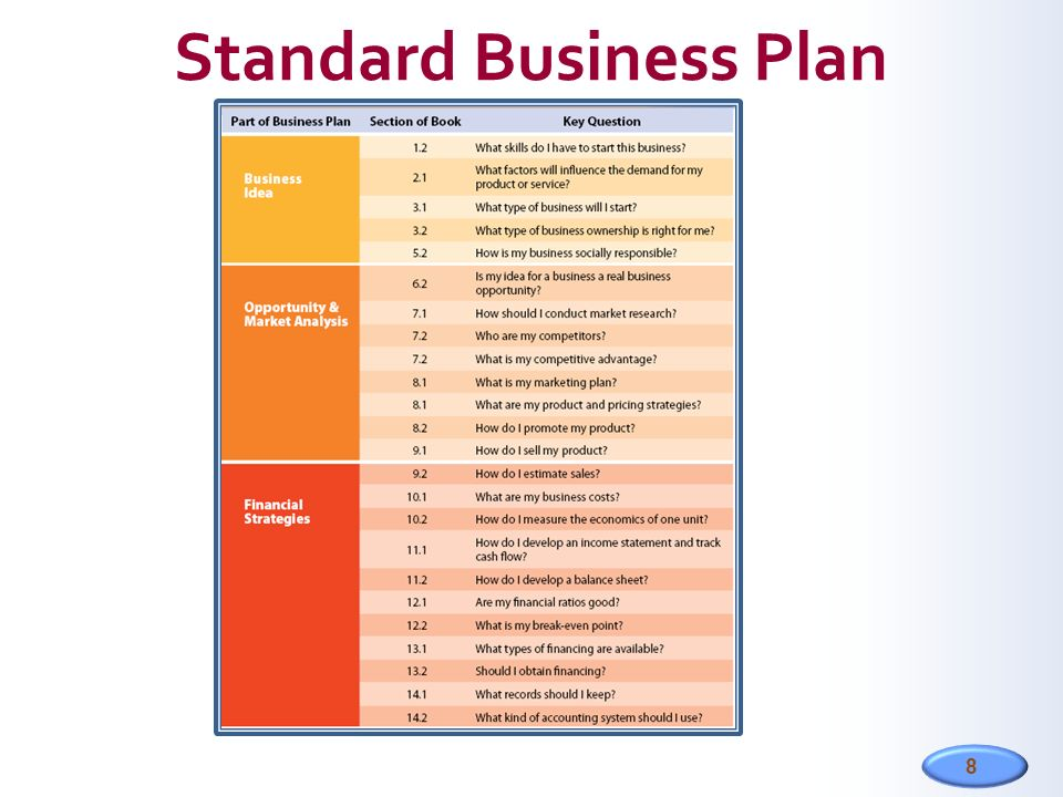 Setting Up a Business – Business Plan Template