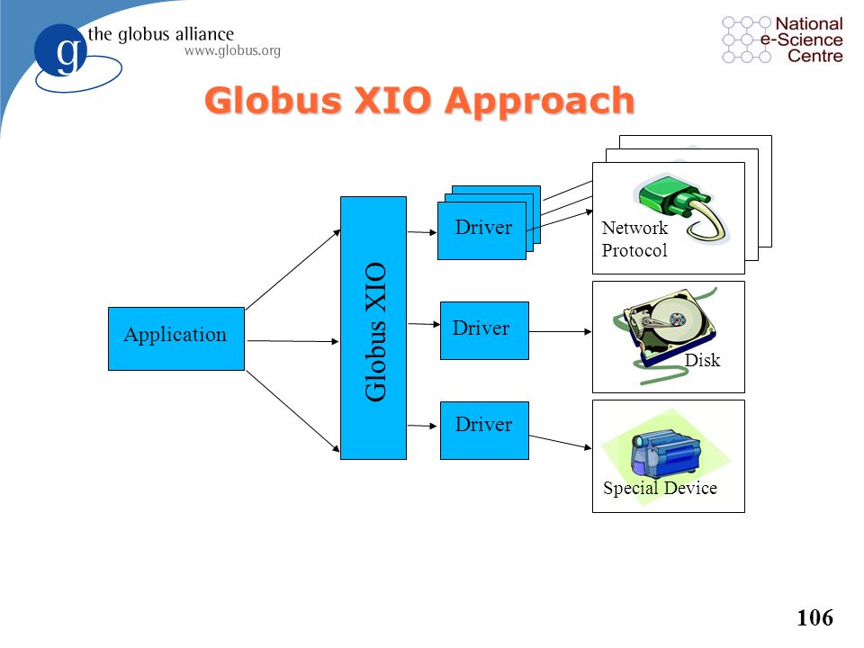 Globus XIO Approach Globus XIO Driver Driver Application Driver