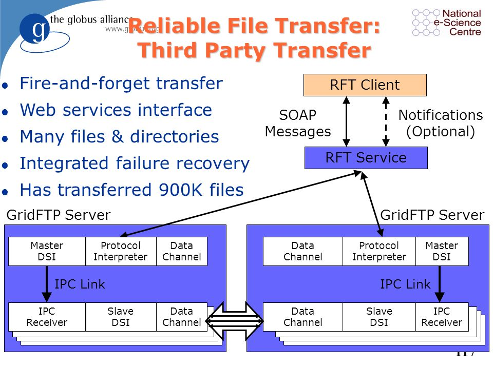 Reliable File Transfer: Third Party Transfer