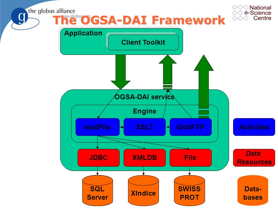 The OGSA-DAI Framework