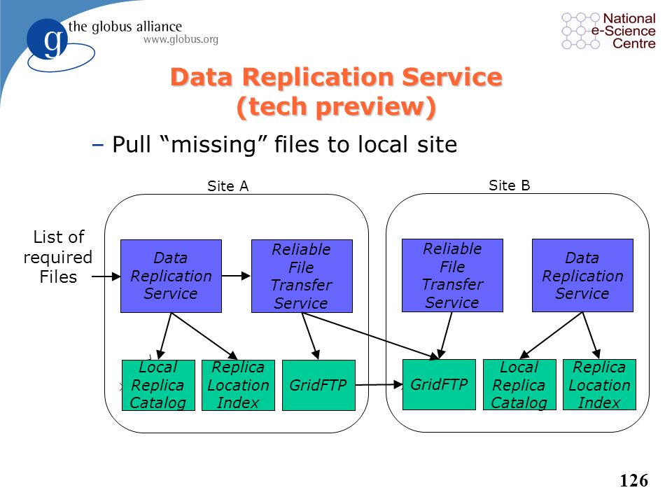 Data Replication Service (tech preview)