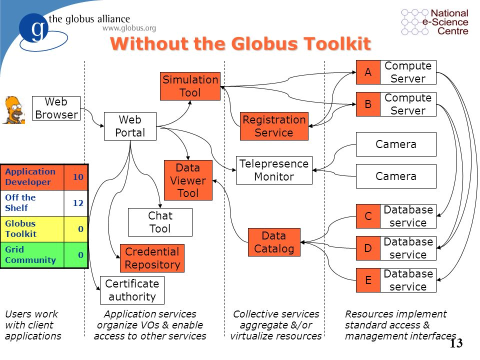 Without the Globus Toolkit