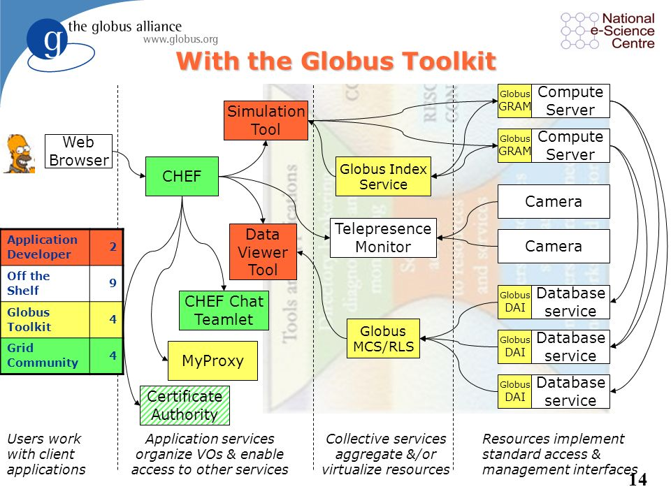 With the Globus Toolkit
