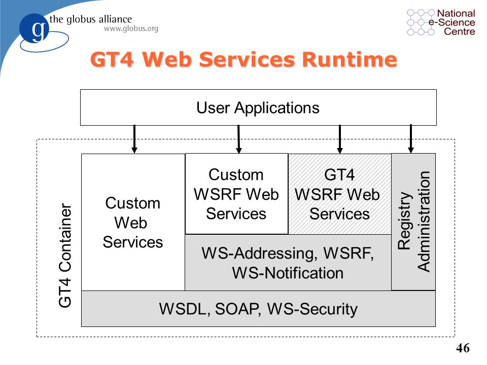 GT4 Web Services Runtime