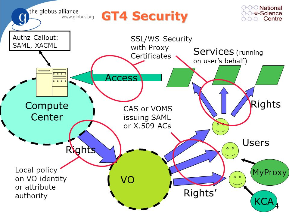 GT4 Security Services (running Access Compute Center Rights Users