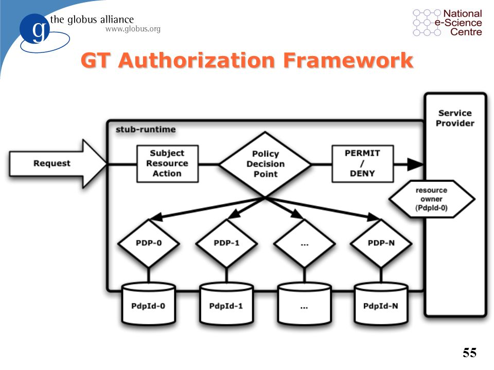 GT Authorization Framework