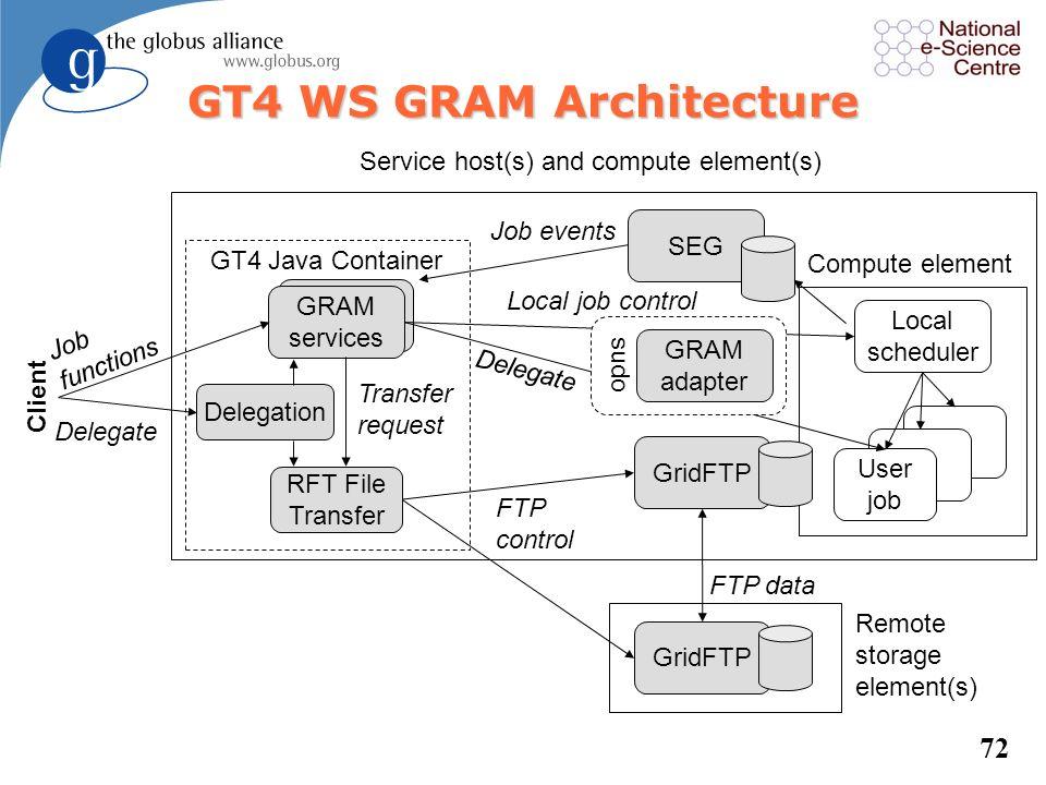 GT4 WS GRAM Architecture