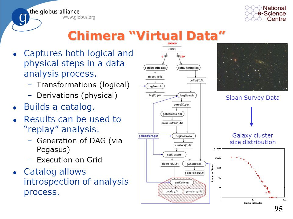 Chimera Virtual Data