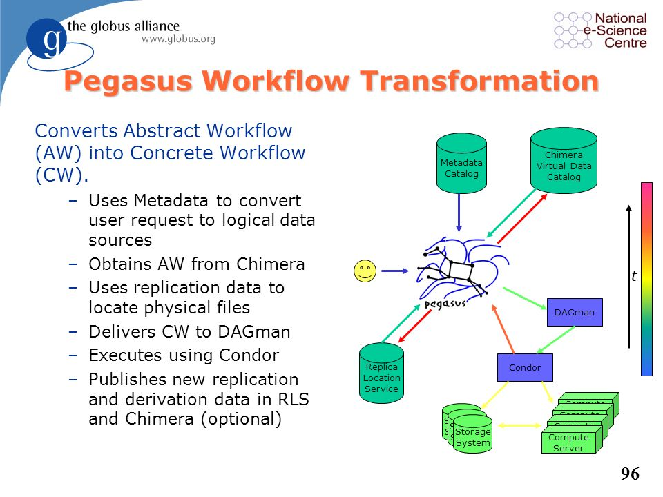Pegasus Workflow Transformation