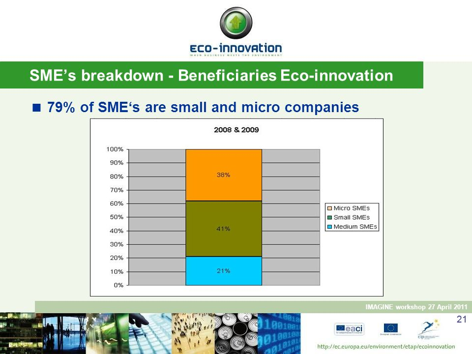 SME's breakdown - Beneficiaries Eco-innovation