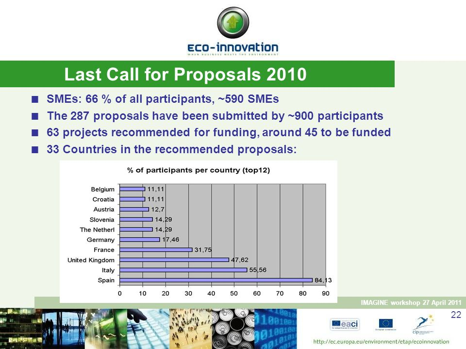 Last Call for Proposals 2010