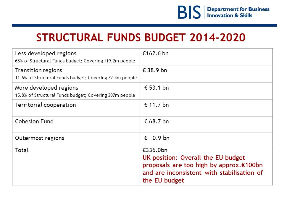 STRUCTURAL FUNDS BUDGET 2014-2020