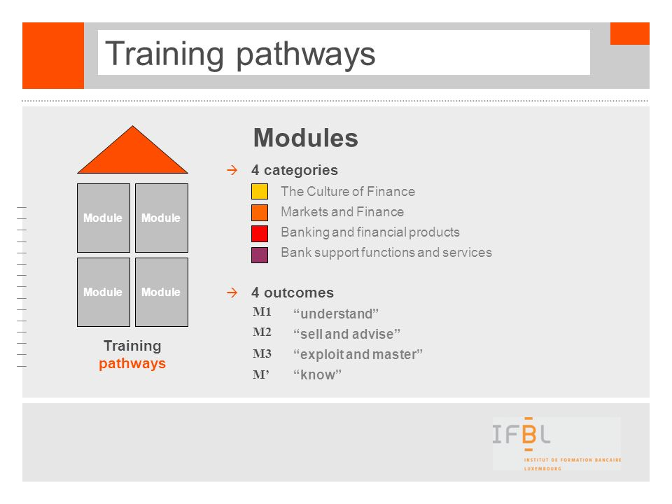 Training pathways Modules 4 categories 4 outcomes Training pathways