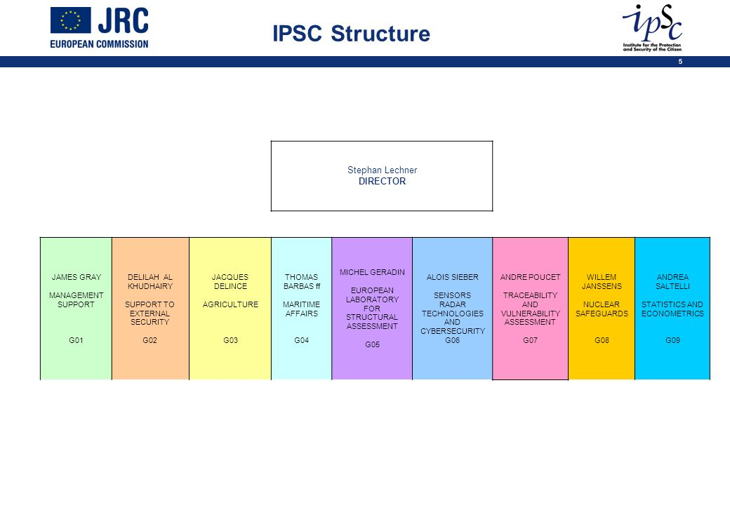 IPSC Structure Stephan Lechner DIRECTOR JAMES GRAY MANAGEMENT SUPPORT