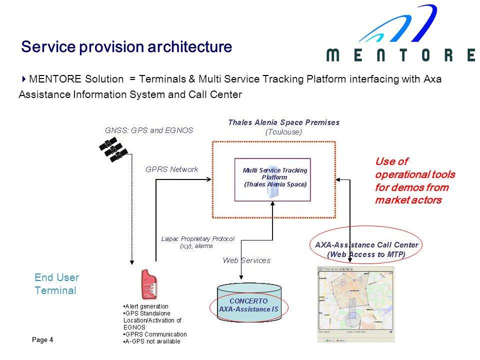 Service provision architecture