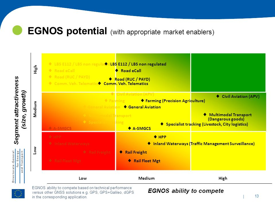 Segment attractiveness EGNOS ability to compete