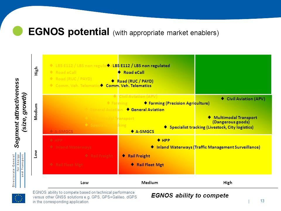 Segment attractiveness EGNOS ability to compete
