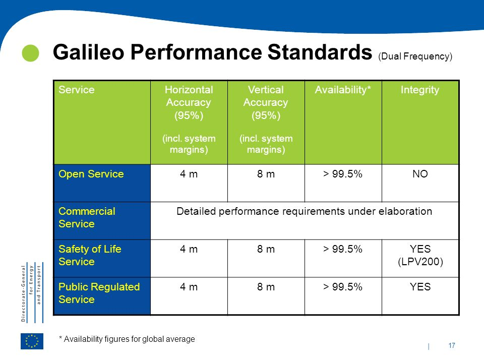 Galileo Performance Standards (Dual Frequency)