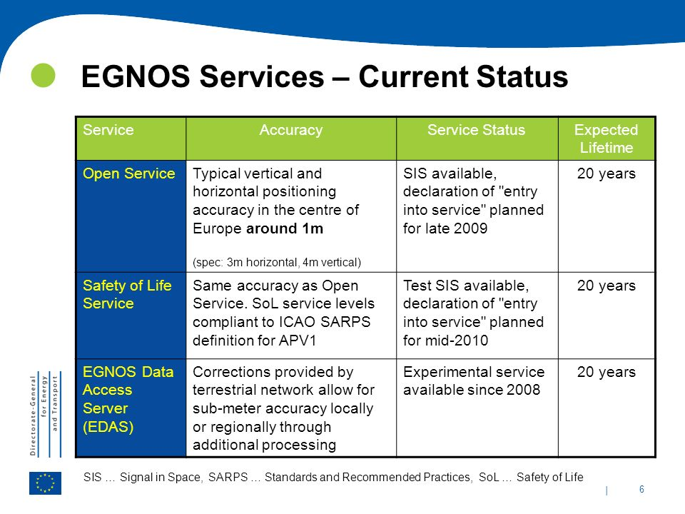 EGNOS Services – Current Status
