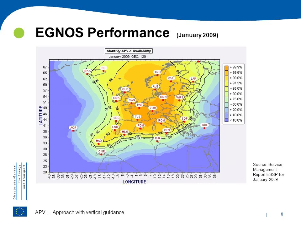 EGNOS Performance (January 2009)