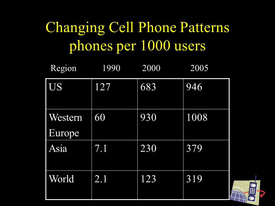 Changing Cell Phone Patterns phones per 1000 users