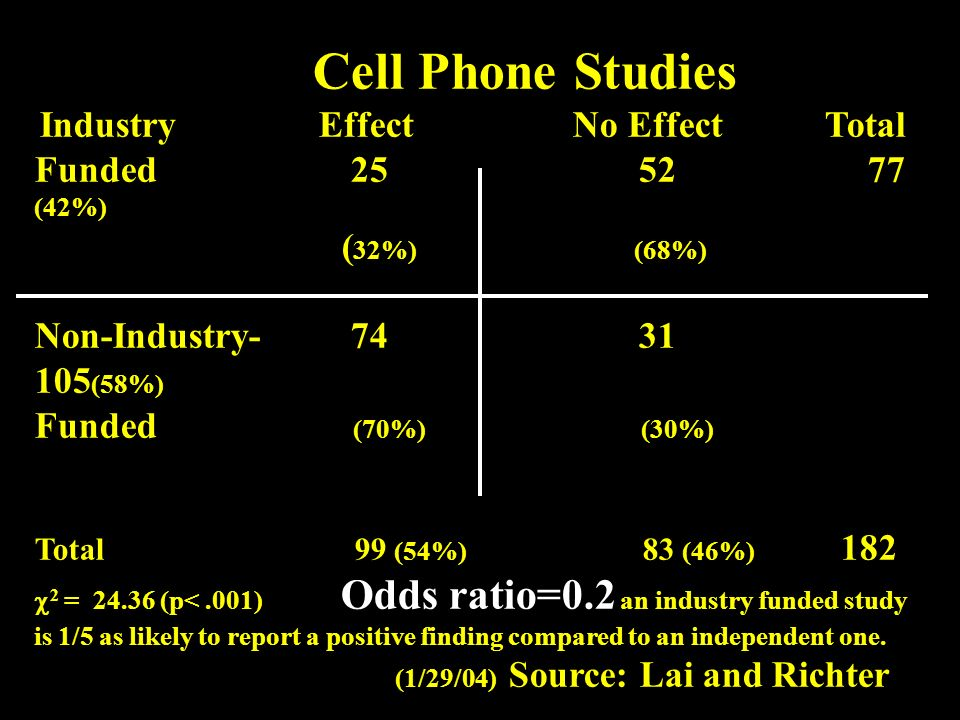 Cell Phone Studies Industry Effect No Effect Total