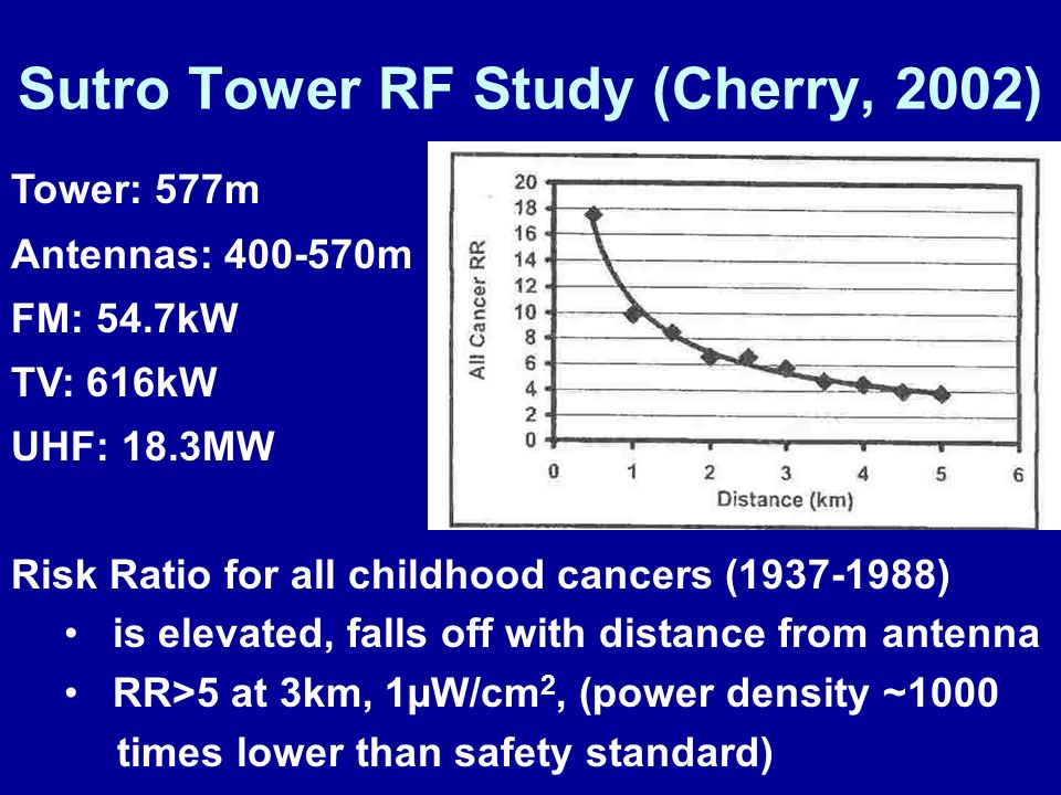 Sutro Tower RF Study (Cherry, 2002)