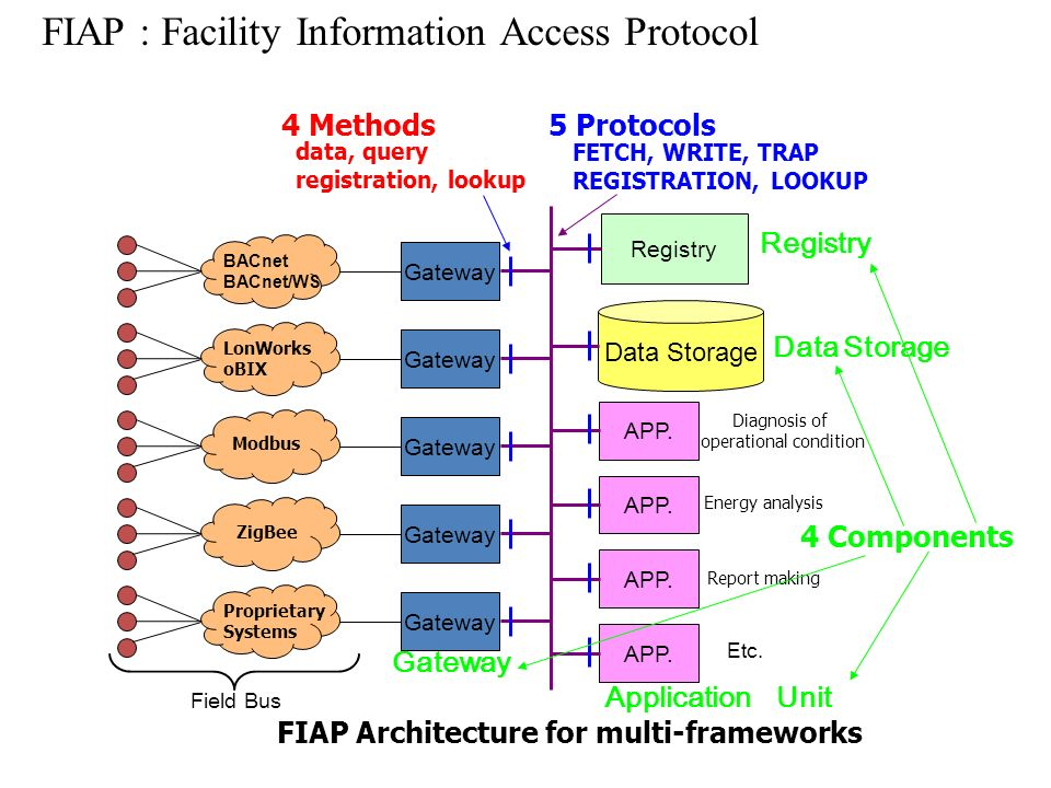 FIAP : Facility Information Access Protocol
