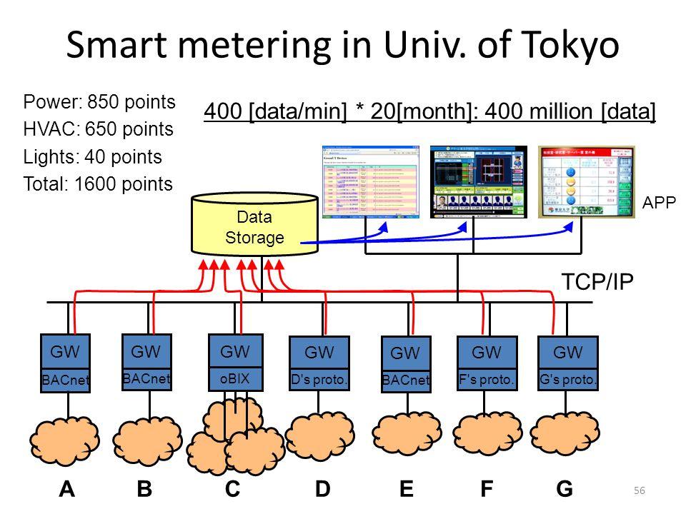 Smart metering in Univ. of Tokyo