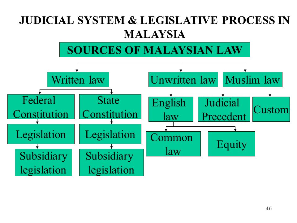english common law in malaysia Malaysian common law thank you  the development of common law in malaysian depend on court of malaysia and not only depending on english common law.