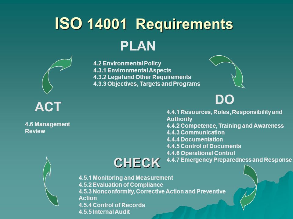 ISO 14001 Requirements PLAN DO ACT CHECK 4.2 Environmental Policy