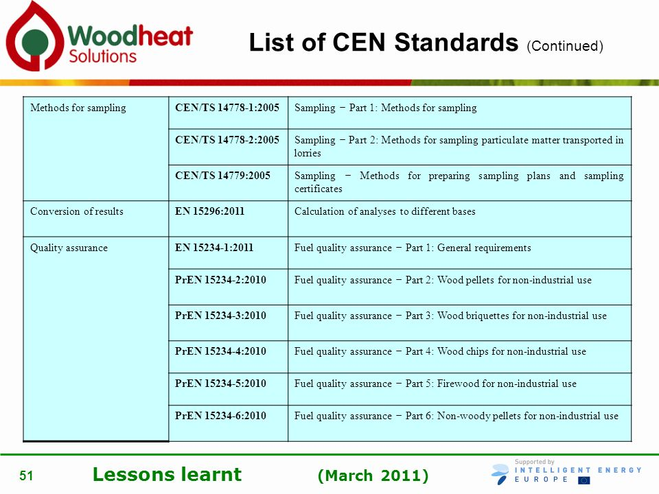 List of CEN Standards (Continued)