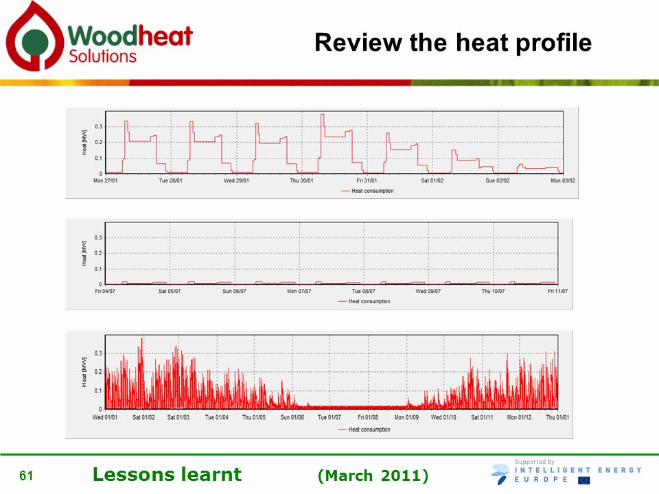 Review the heat profile