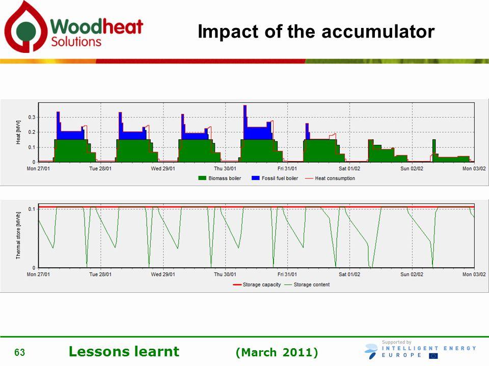 Impact of the accumulator