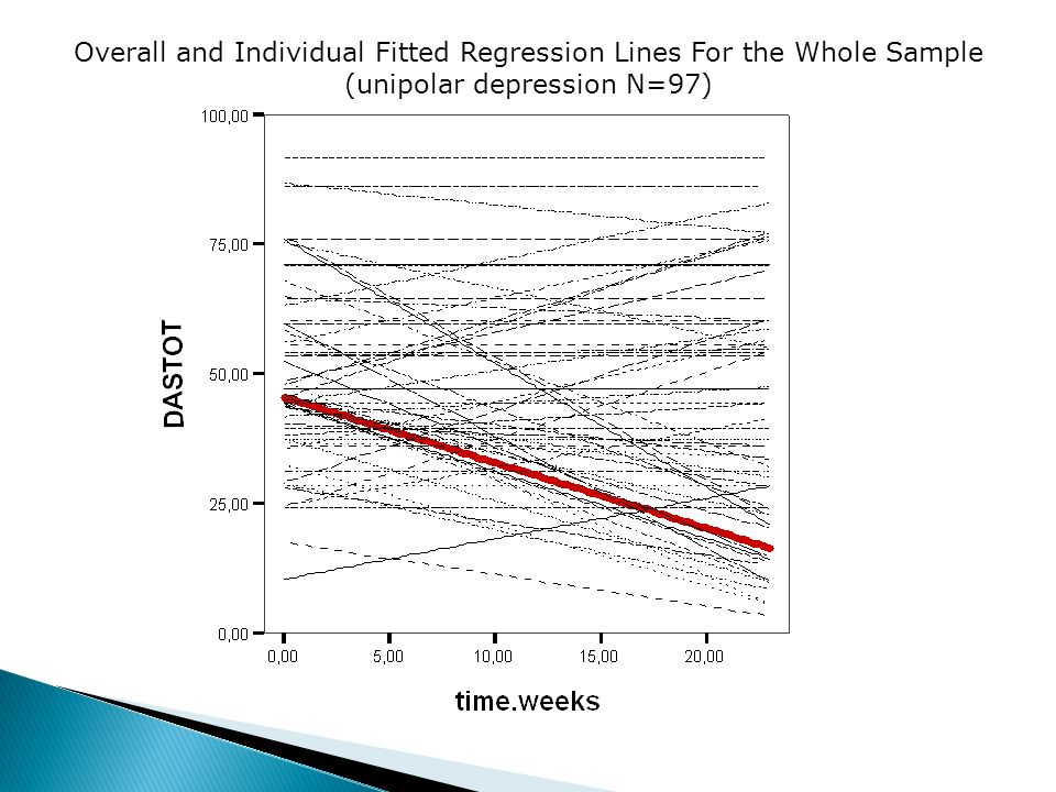 Overall and Individual Fitted Regression Lines For the Whole Sample (unipolar depression N=97)