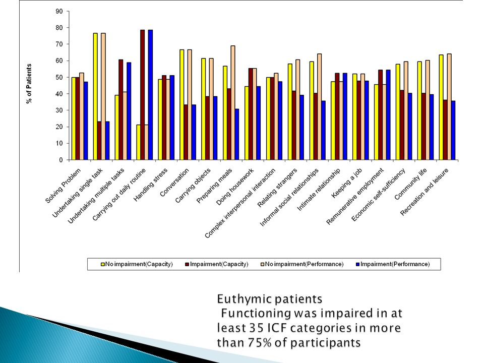 Euthymic patients Functioning was impaired in at least 35 ICF categories in more than 75% of participants