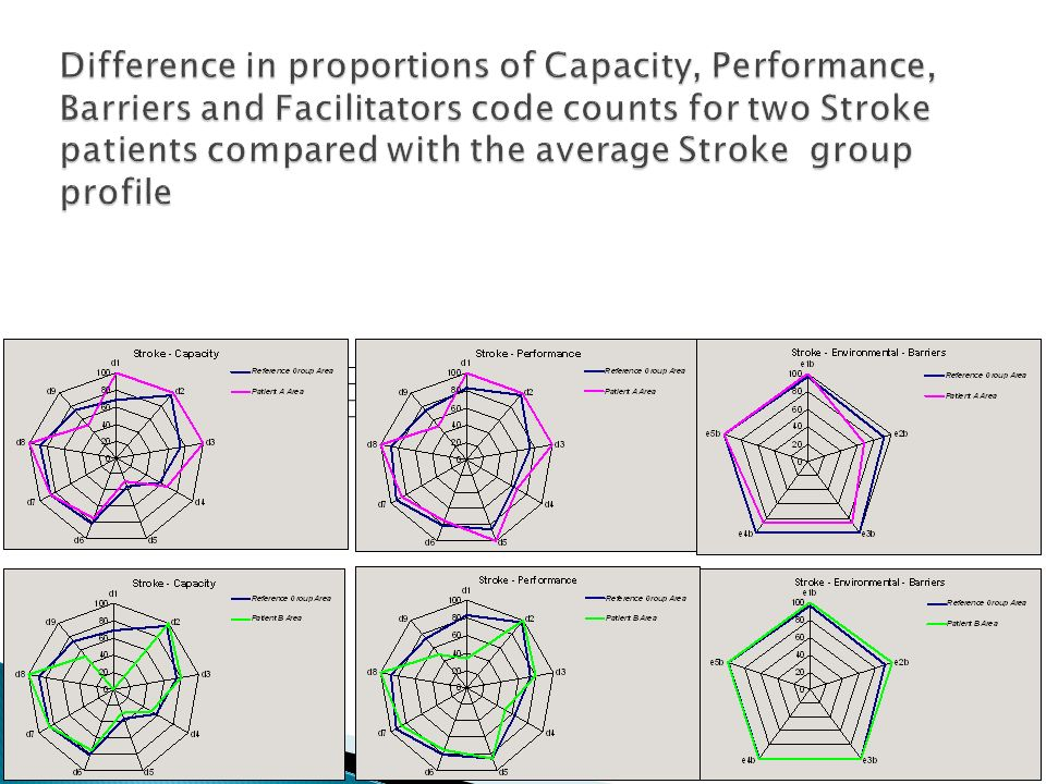 Difference in proportions of Capacity, Performance, Barriers and Facilitators code counts for two Stroke patients compared with the average Stroke group profile