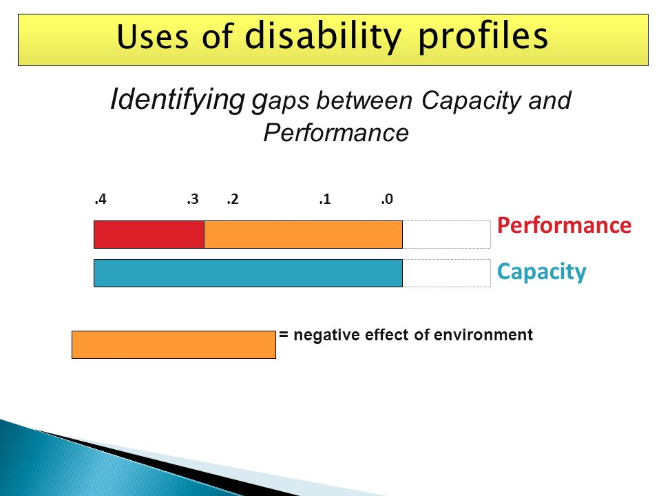 Uses of disability profiles