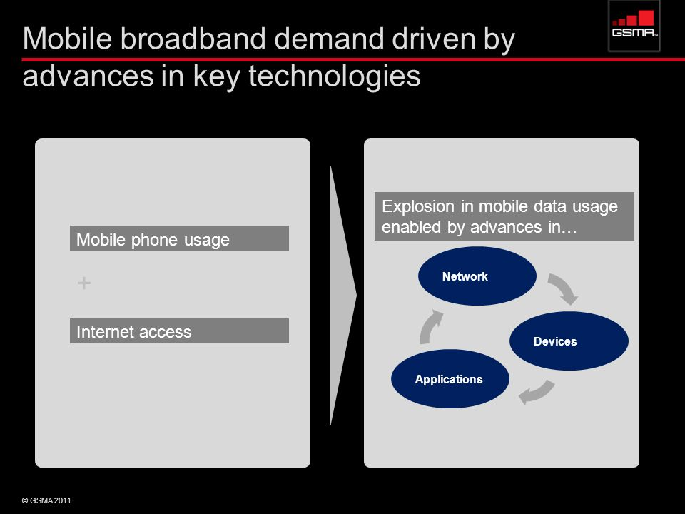 Mobile broadband demand driven by advances in key technologies