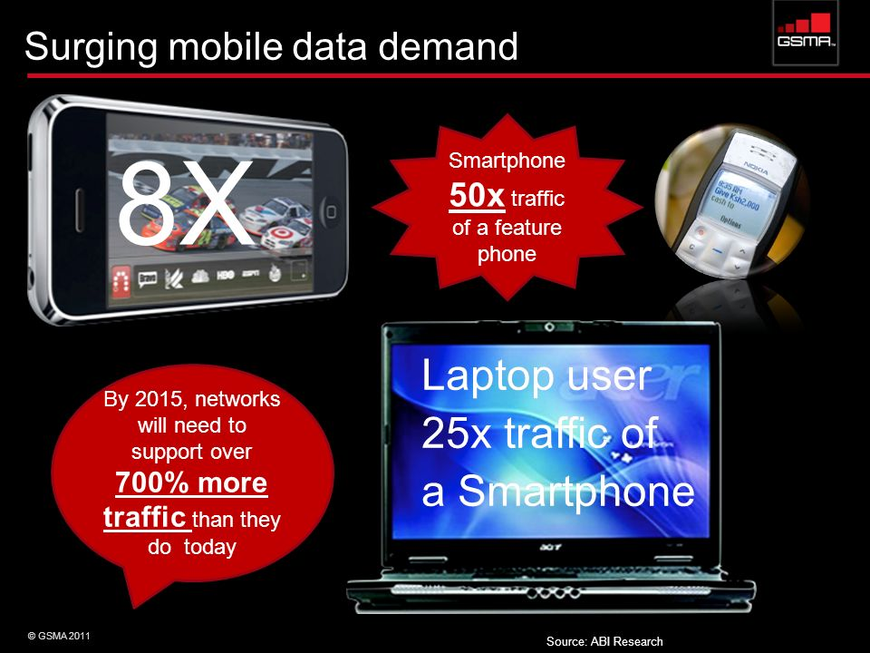 Smartphone 50x traffic of a feature phone