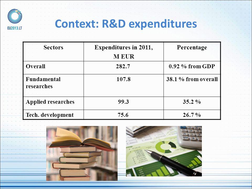 Context: R&D expenditures