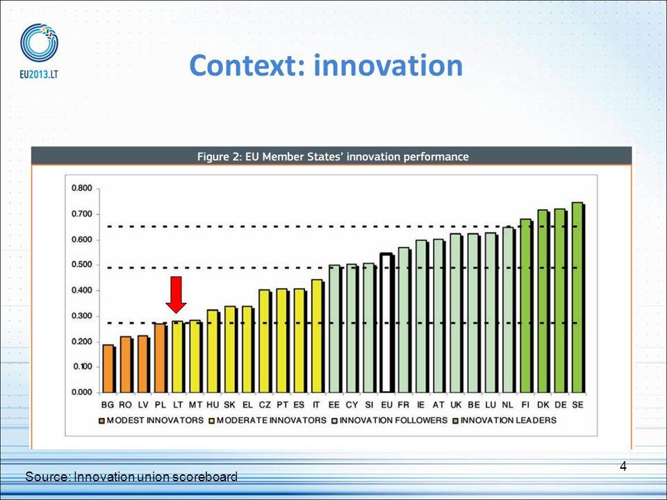 Context: innovation 4 Source: Innovation union scoreboard 4