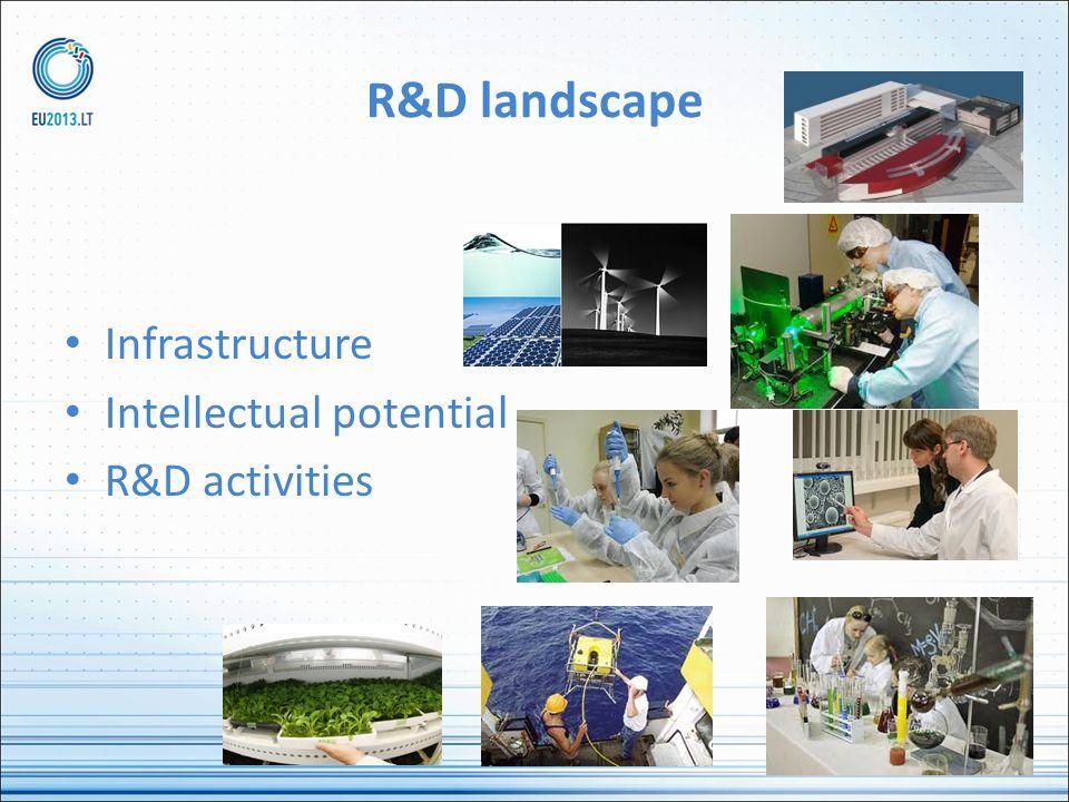 R&D landscape Infrastructure Intellectual potential R&D activities