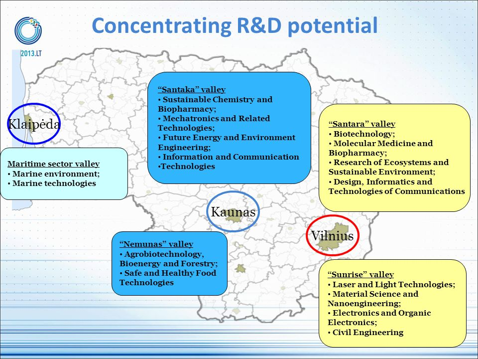 Concentrating R&D potential