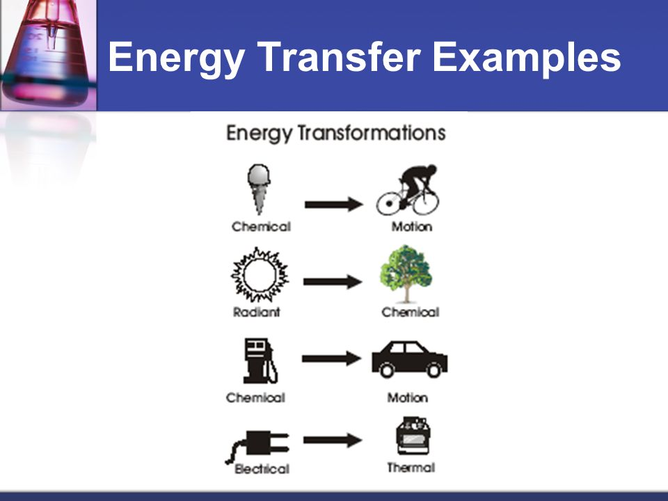 Energy Transfer Examples Choice Image - example cover letter for resume