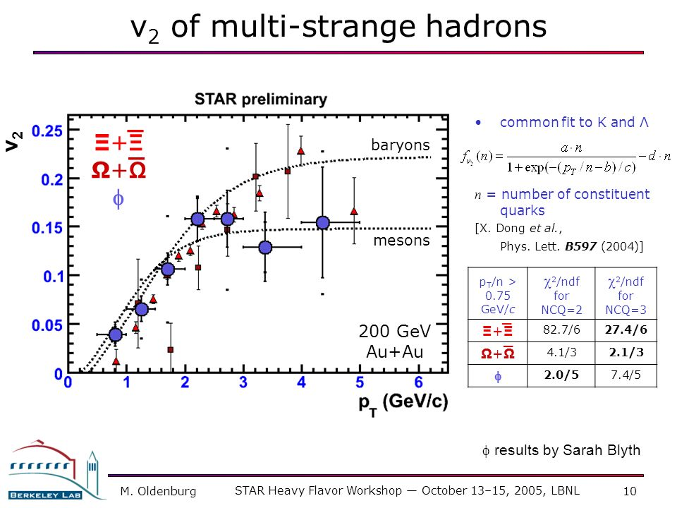 v2 of multi-strange hadrons